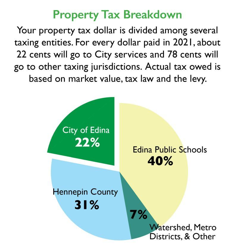 Pie chart showing Edina gets 22 percent of your property tax dollars