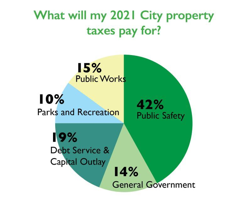 Pie chart showing 42 percent of City property taxes pay for public safety