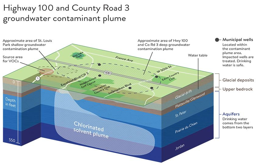 Highway 100 and County Road 3 Groundwater Contaminant Plume diagram